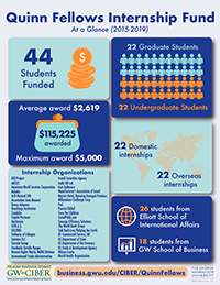 image - Quinn Fellows Fund Infographic