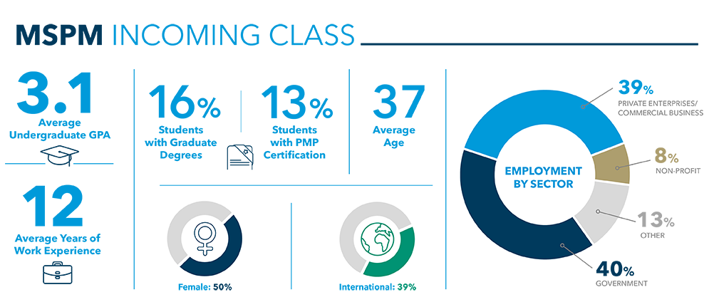 MSPM Infographic: 3.1 average GPA, 12 average years of experience, 16% with graduate degrees, 50% female, 13% PMP certified, average age 37, 39% international; Employment by sector: 39% private enterprise / commercial, 8% nonprofit, 40% government, 13% other