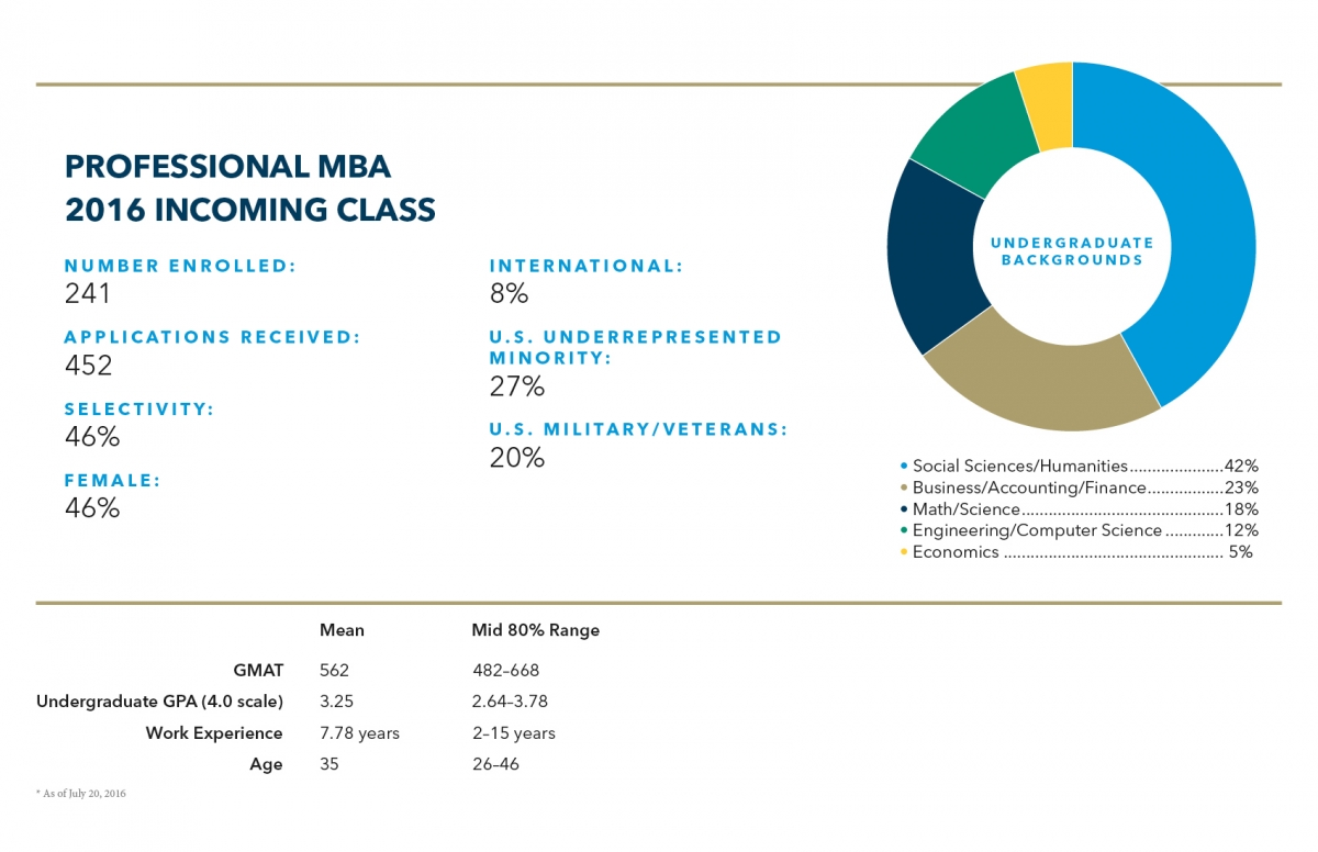 Professional MBA Class Profile