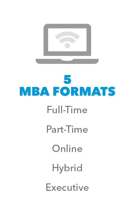 5 MBA Formats