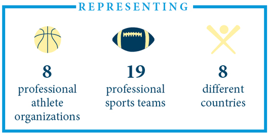 Infographic: 8 professional athlete organizations, 19 professional sports teams, 8 different countries